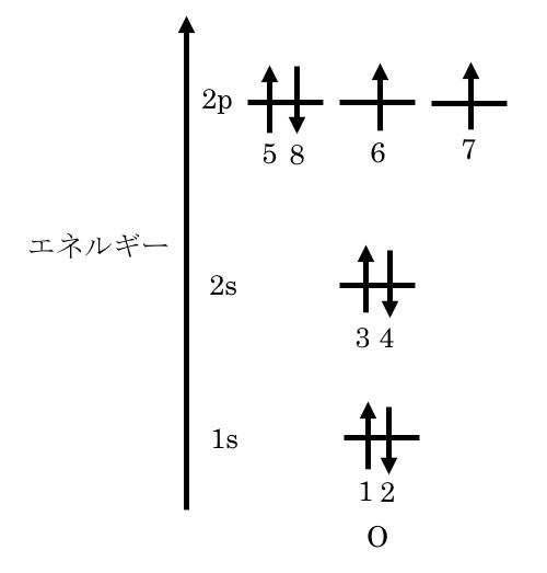 原子 の 電子 配置