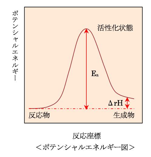 化 エネルギー 活性 化学(速度定数と活性化エネルギー)|技術情報館「SEKIGIN」|反応速度と活性化エネルギーの関係,アレニウスプロット,速度定数の温度依存性などを紹介