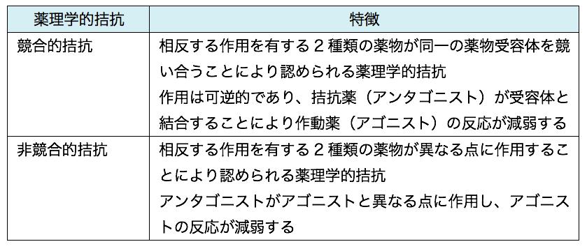 アゴニストとアンタゴニスト - yakugaku lab
